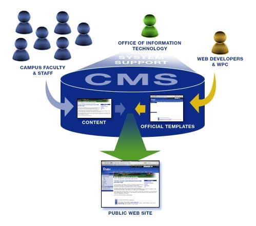cms_diagram_l2